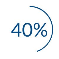 https://cdn2.hubspot.net/hubfs/552829/40-percent.png
