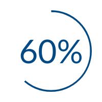 https://cdn2.hubspot.net/hubfs/552829/60-percent.png